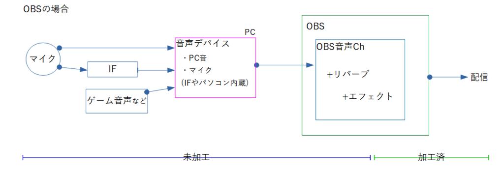 OBSの音声フィルタ「VST 2x プラグイン」を使ってマイクにエコー