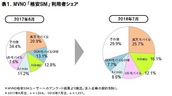 2018年MVNO格安SIMの市場動向調査