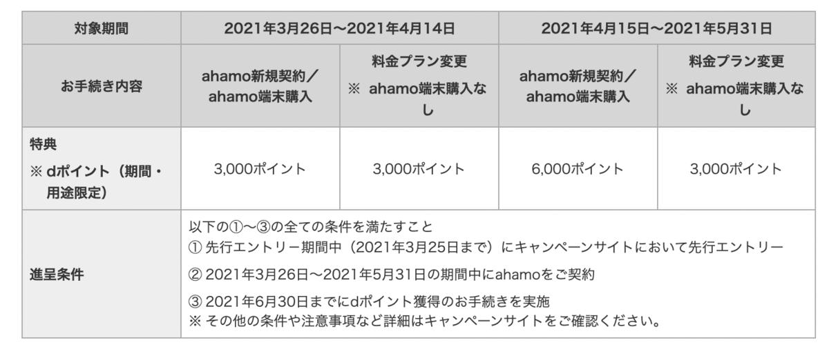 f:id:kobonemi:20210301135119p:plain
