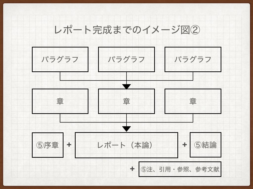 f:id:kobun2ki:20190428091812p:plain