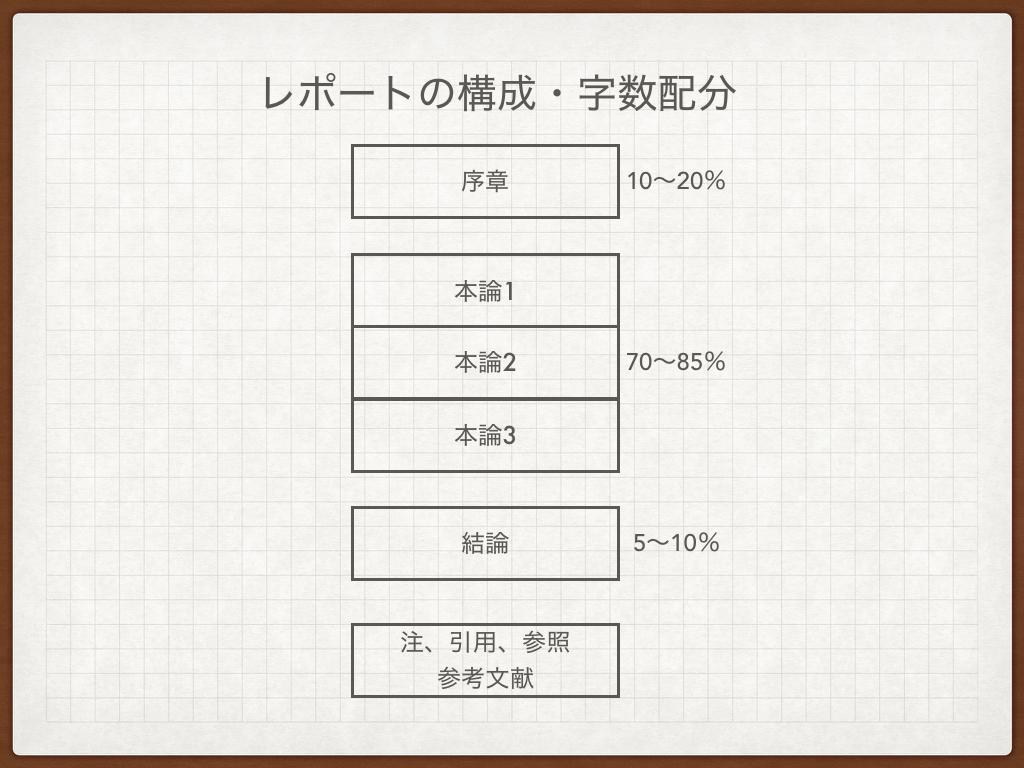 f:id:kobun2ki:20190428092001p:plain