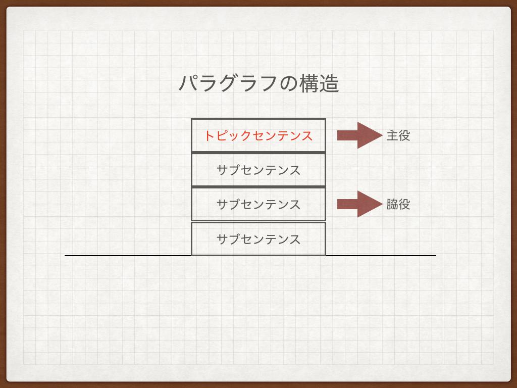 f:id:kobun2ki:20190428092141p:plain