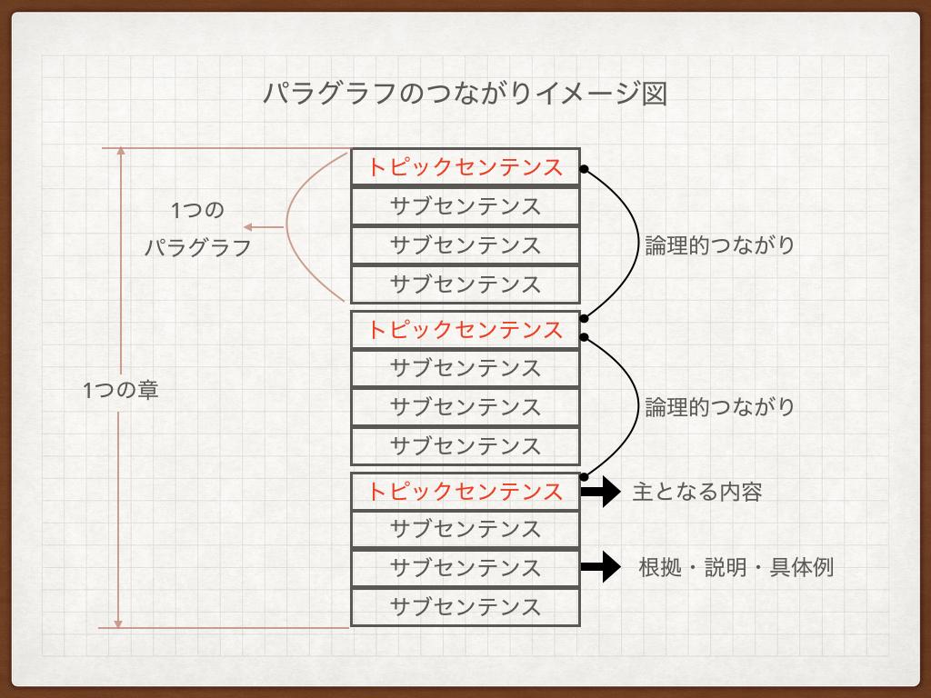 f:id:kobun2ki:20190428092314p:plain