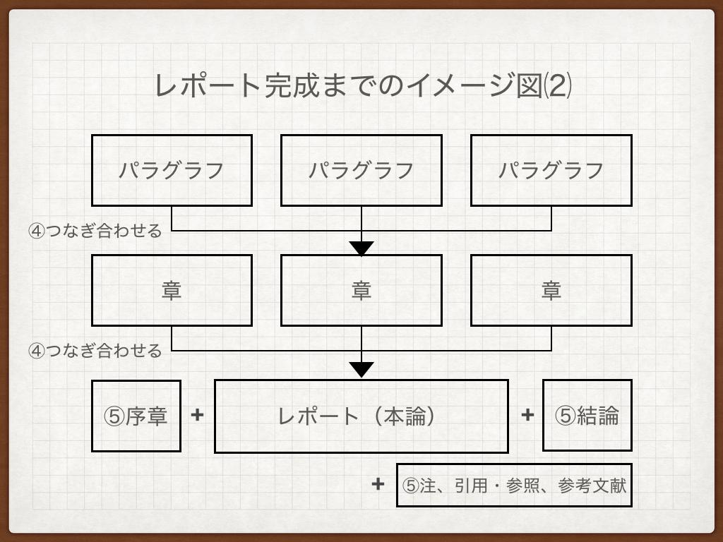 f:id:kobun2ki:20190430204638p:plain