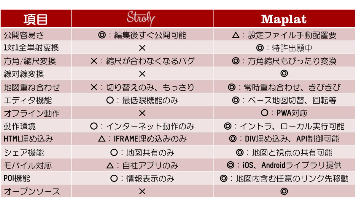 f:id:kochizufan:20190707001822p:plain