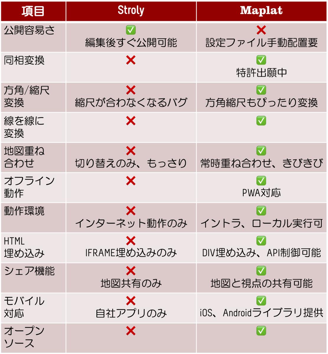 f:id:kochizufan:20191222133319p:plain