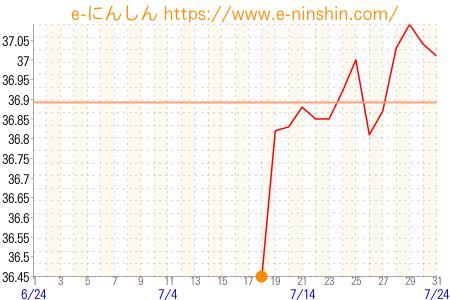 f:id:kodokunohibi:20170624023627p:plain
