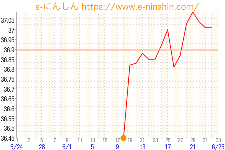 f:id:kodokunohibi:20170624195441p:plain