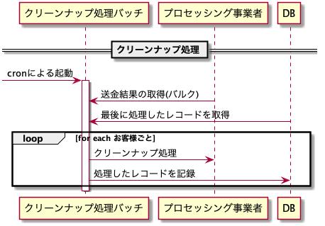 クリーンナップ処理 シーケンス図