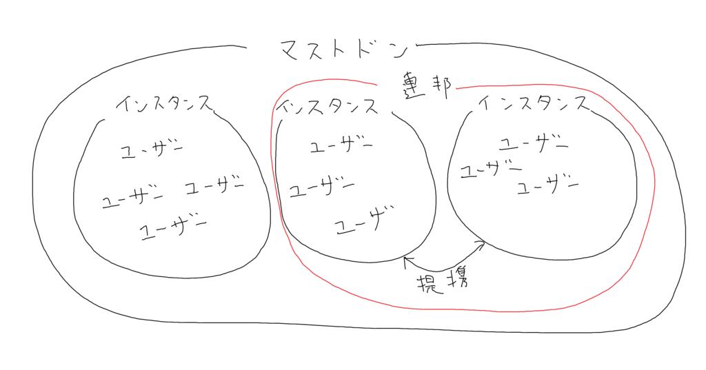 f:id:kogawahayato:20170414000519p:plain