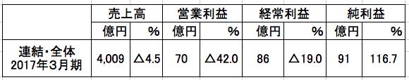 f:id:kogito1:20170627181317p:plain