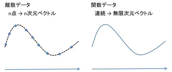 関数データ解析(Machine Learni...