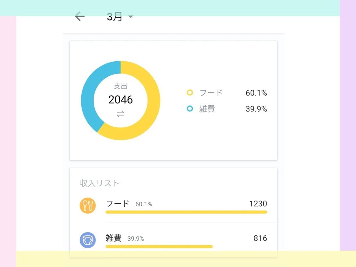 【Money Manager】チャート画面