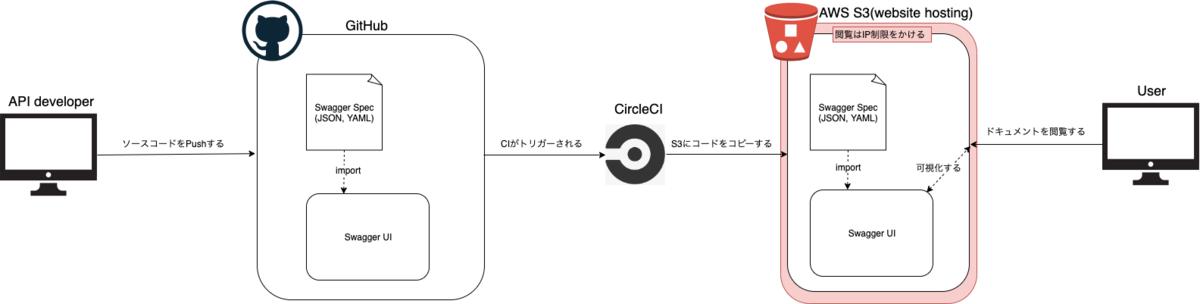 developer flow