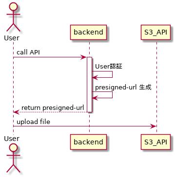 presigned_url_flow