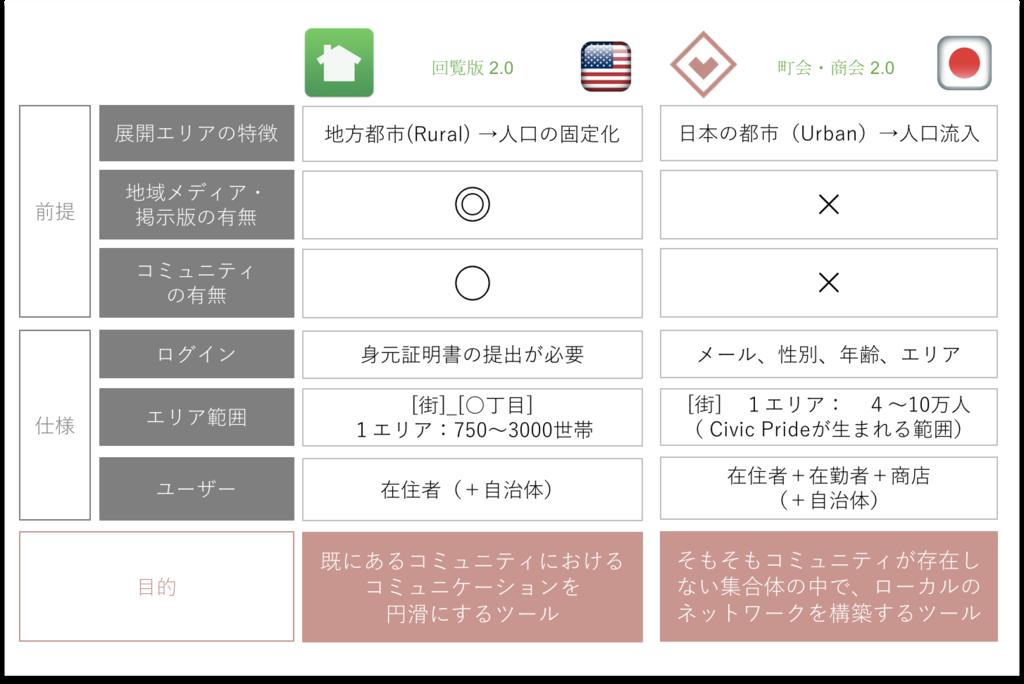 f:id:kohei_yano:20170207100452p:plain