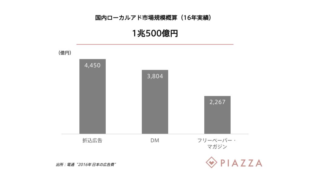 f:id:kohei_yano:20170413154417p:plain