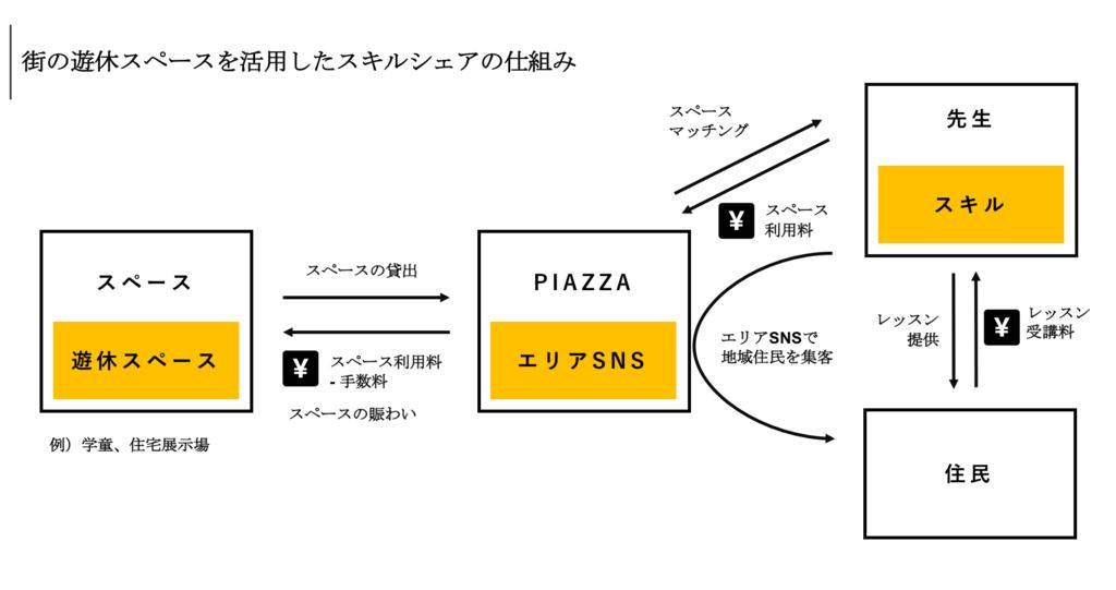 f:id:kohei_yano:20180629070908p:plain