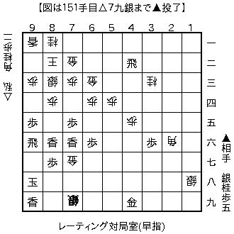 f:id:kohshogi:20161009224021p:plain