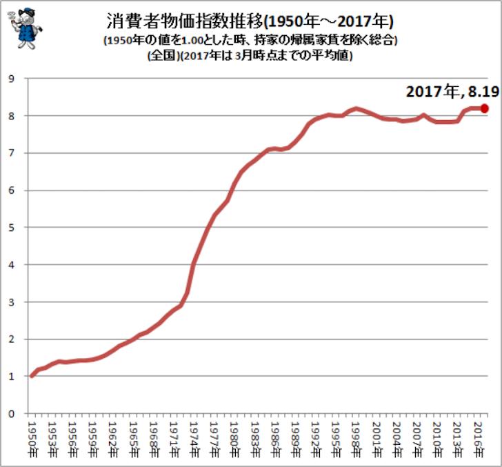 1950年から2017年までの国内の消費者物価指数