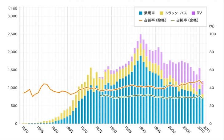 トヨタ自動車における年別自動車登録台数