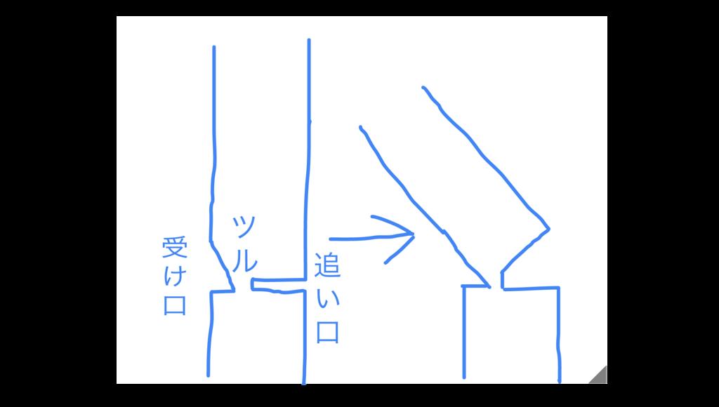 f:id:koidekonbu:20170523195105p:plain