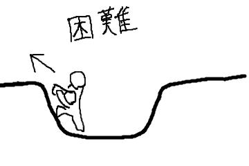 丸太運搬困難な地形