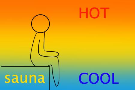 サウナ内の温度差
