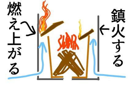 ウッドガスストーブの二次燃焼構造の効果