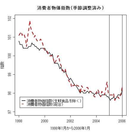 f:id:koiti_yano:20060304203902j:image