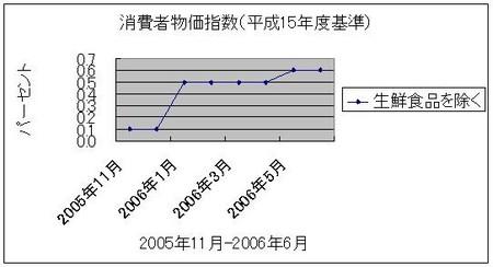 f:id:koiti_yano:20061231230652j:image