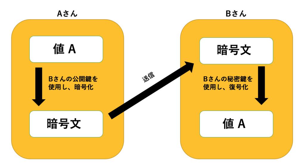 f:id:kojitakahashi6:20171102031227p:plain