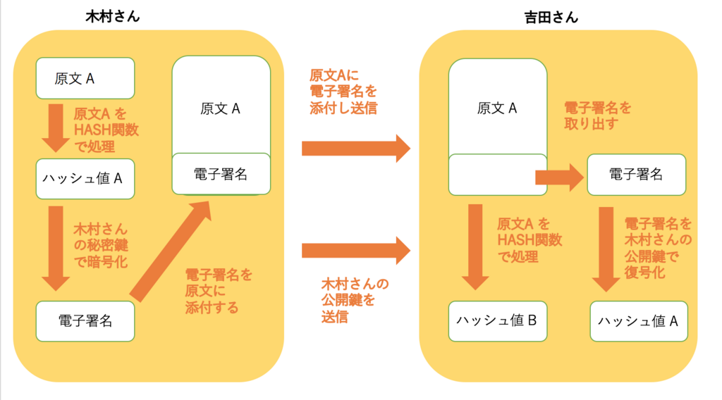 f:id:kojitakahashi6:20171104060422p:plain
