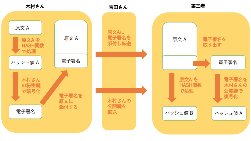 f:id:kojitakahashi6:20171104081245p:plain