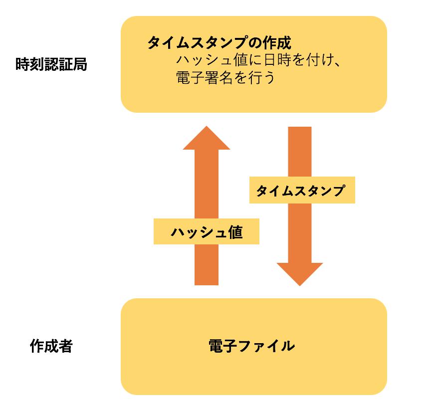 f:id:kojitakahashi6:20171105184052p:plain
