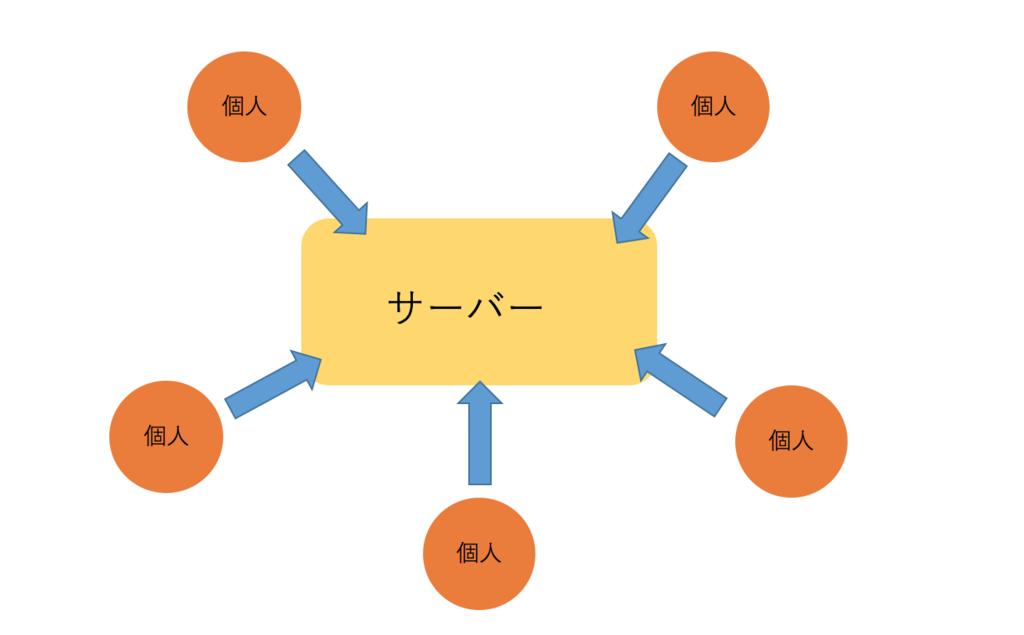 f:id:kojitakahashi6:20171108100908p:plain