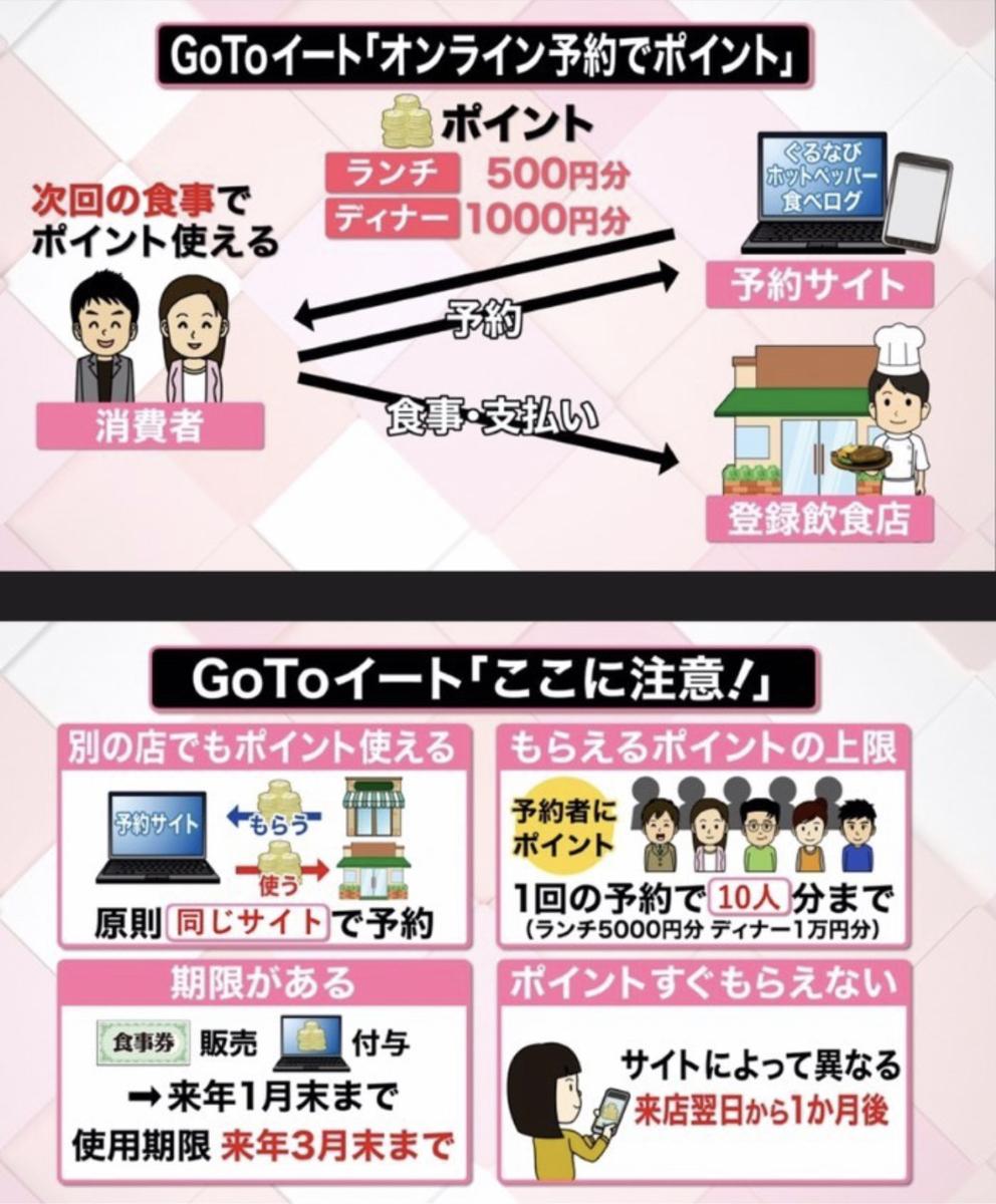 【Go to イート】おすすめ対象店舗まとめ!最大10000円分のポイントが♪