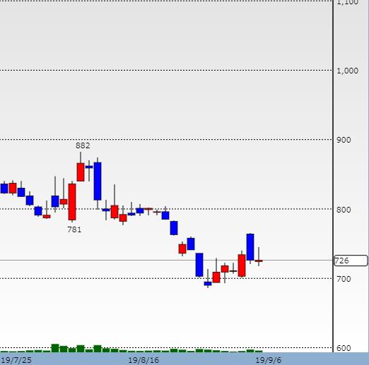 アクリート 株価チャート