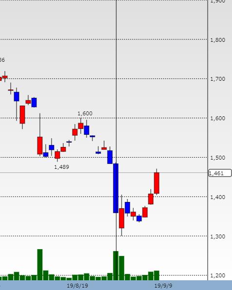 テノホールディングス 株価チャート
