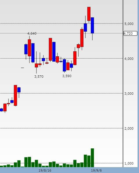 ホープ 株価チャート