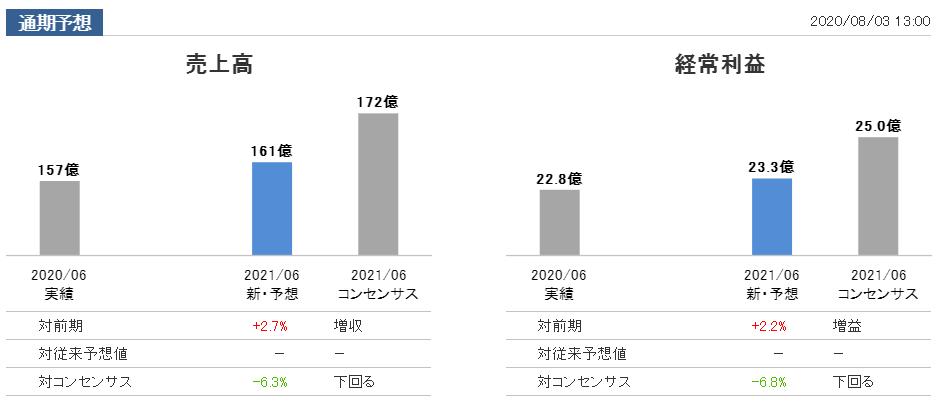 f:id:kokore0:20200803212138p:plain