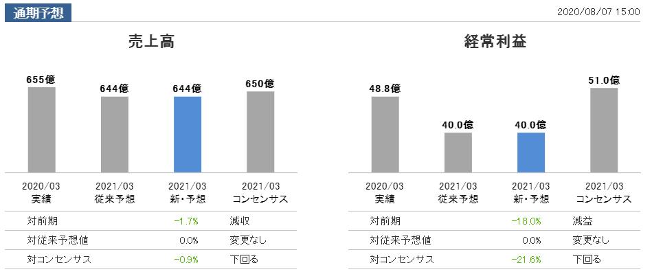 f:id:kokore0:20200807220858p:plain