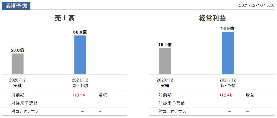 f:id:kokore0:20210210204525p:plain