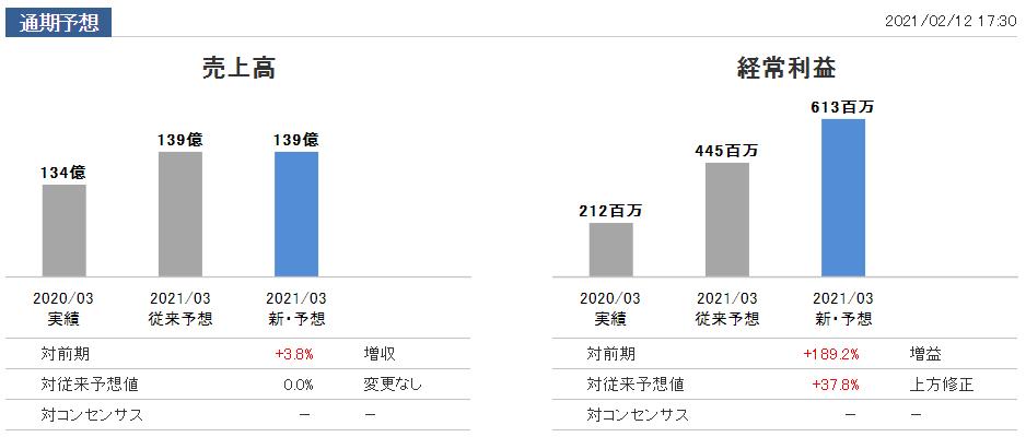 f:id:kokore0:20210212224049p:plain