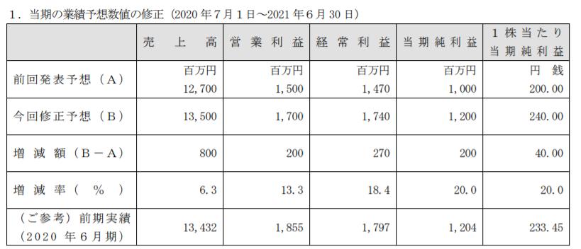 f:id:kokore0:20210225213550p:plain