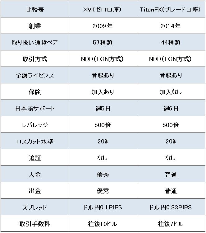 f:id:kokosuki22:20190516023709p:plain