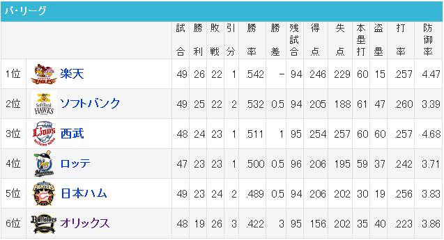 順位 プロ 野球 プロ野球順位表ブログパーツ