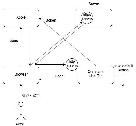 f:id:kokuban-kumasan:20191223163317p:plain