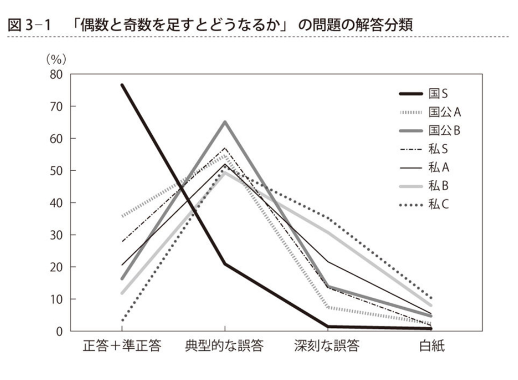 f:id:kokugo-juku-tsukuba:20180223181856j:plain