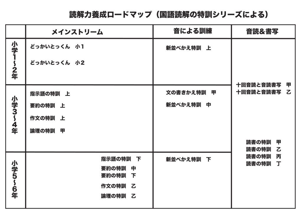 f:id:kokugo-juku-tsukuba:20180622100859j:plain